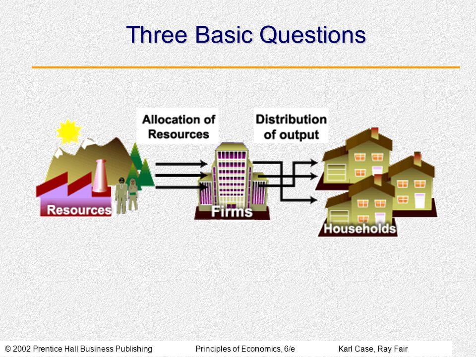 © 2002 Prentice Hall Business PublishingPrinciples of Economics, 6/eKarl Case, Ray Fair Gambar tsb menunjukkan bgmn pasar menjawab tiga pertanyaan dasar ekonomi.