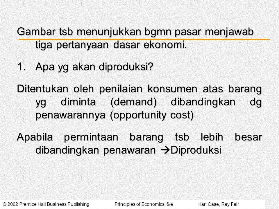 © 2002 Prentice Hall Business PublishingPrinciples of Economics, 6/eKarl Case, Ray Fair Bagaimana Menghasilkan Barang tsb.