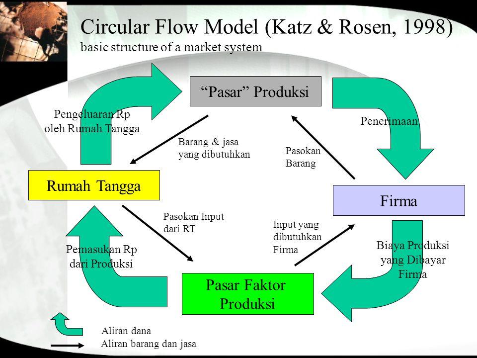 """Circular Flow Model (Katz & Rosen, 1998) basic structure of a market system Rumah Tangga """"Pasar"""" Produksi Firma Pasar Faktor Produksi Pengeluaran Rp o"""