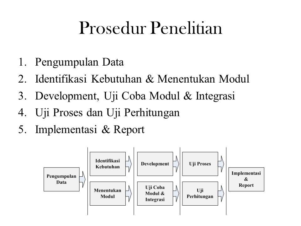 Prosedur Penelitian 1.Pengumpulan Data 2.Identifikasi Kebutuhan & Menentukan Modul 3.Development, Uji Coba Modul & Integrasi 4.Uji Proses dan Uji Perh