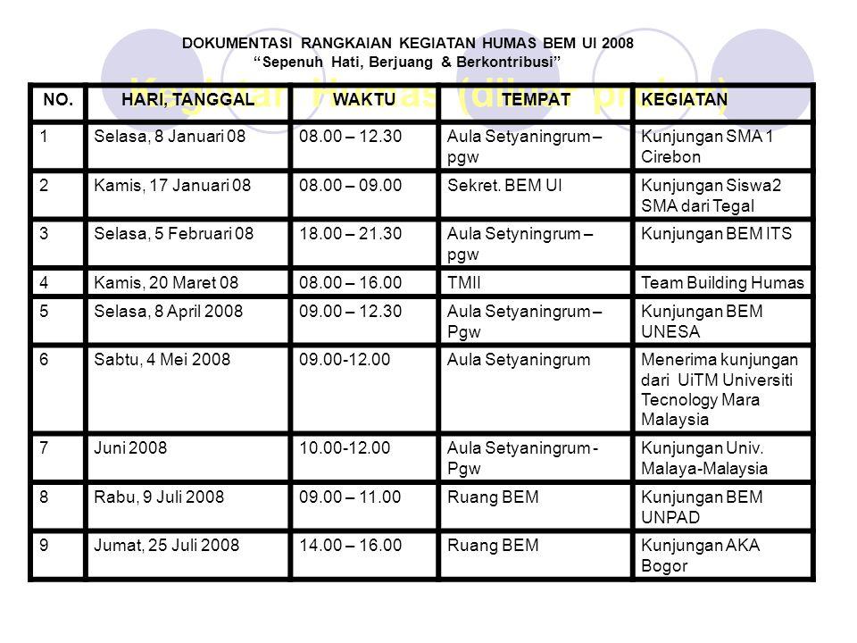 11Rabu, 30 Juli 2008  10.00 – 16.30  12.00 – 16.00  Aula Setyaningrum  Ruang BEM  Kunjungan KM ITB  Kunjungan BEM UNJ 12Kamis, 13 Nov 200810.00 – 13.00Aula SetyaningrumKunjungan Universitas Widyatama 13Sabtu, 20 Des 200810.00-14.30Aula Setyaningrum/ruang BEM UI Kunjungan Politeknik Negeri Bandung 14Rabu, 24 Des 200808.00-09.15Aula SetyaningrumKunjungan siswa- siswa SMA Tegal