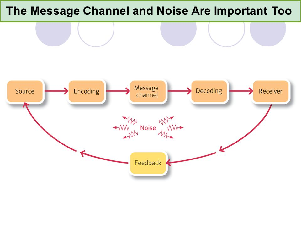The Message Channel and Noise Are Important Too