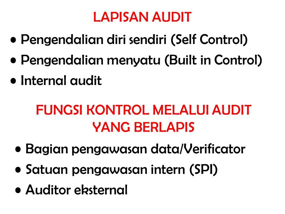 LAPISAN AUDIT Pengendalian diri sendiri (Self Control) Pengendalian menyatu (Built in Control) Internal audit FUNGSI KONTROL MELALUI AUDIT YANG BERLAP
