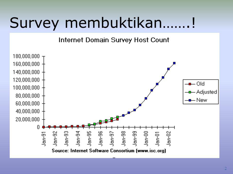 2 Survey membuktikan…….!