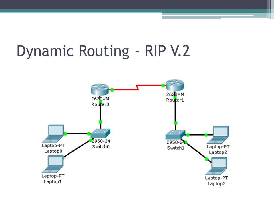 Dynamic Routing - RIP V.2