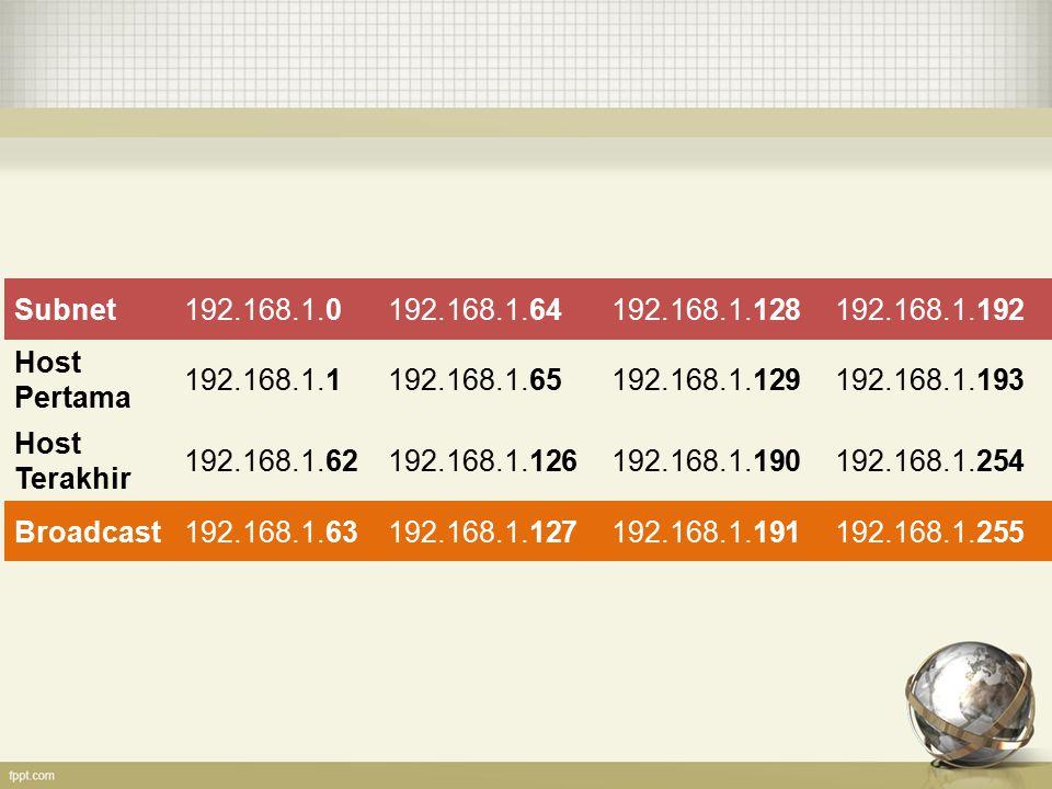 Subnet192.168.1.0192.168.1.64192.168.1.128192.168.1.192 Host Pertama 192.168.1.1192.168.1.65192.168.1.129192.168.1.193 Host Terakhir 192.168.1.62192.1
