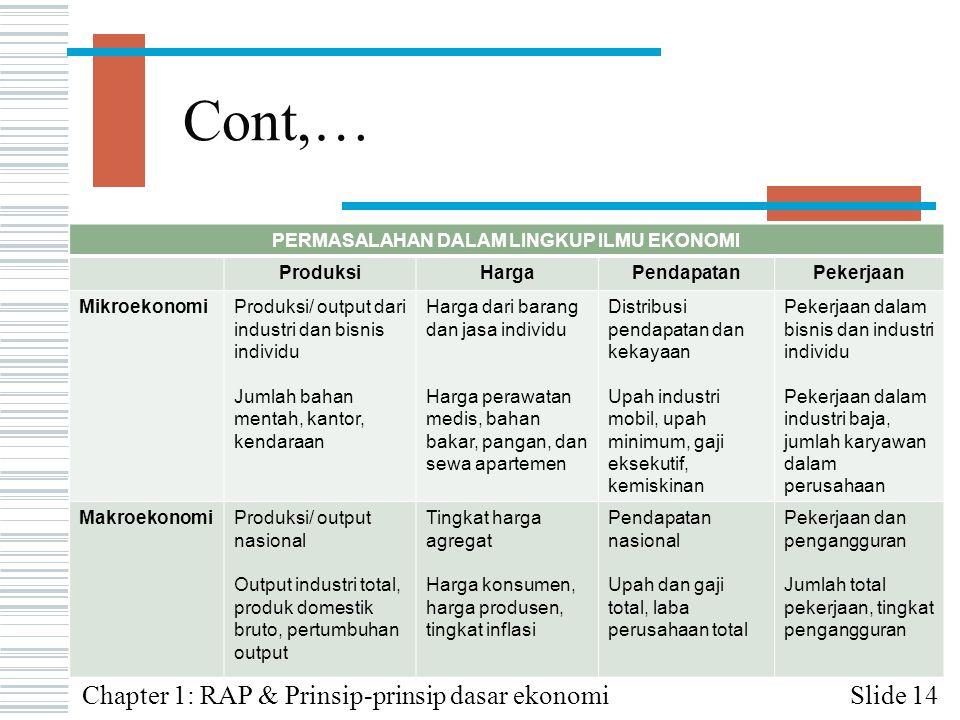 Cont,… Slide 14Chapter 1: RAP & Prinsip-prinsip dasar ekonomi PERMASALAHAN DALAM LINGKUP ILMU EKONOMI ProduksiHargaPendapatanPekerjaan MikroekonomiPro