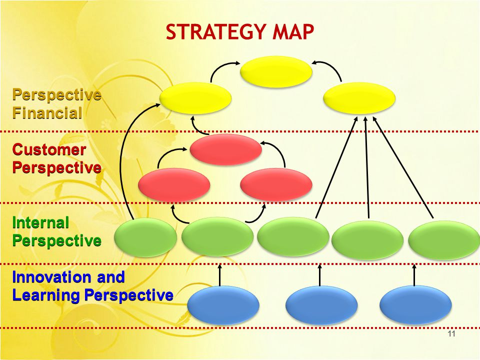 11 STRATEGY MAP Perspective Financial Customer Perspective Internal Perspective Innovation and Learning Perspective Perspective Financial Customer Perspective Internal Perspective Innovation and Learning Perspective