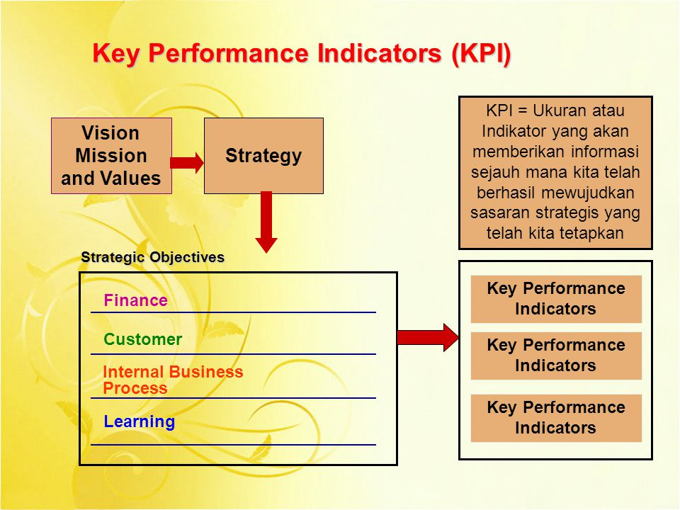 Vision Mission and Values Strategy Finance Customer Internal Business Process Learning Key Performance Indicators Strategic Objectives KPI = Ukuran at