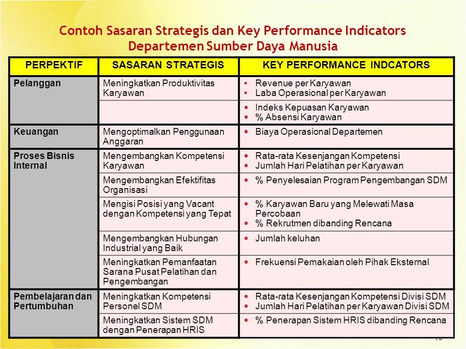 19 Contoh Sasaran Strategis dan Key Performance Indicators Departemen Sumber Daya Manusia PERPEKTIFSASARAN STRATEGISKEY PERFORMANCE INDCATORS Pelangga