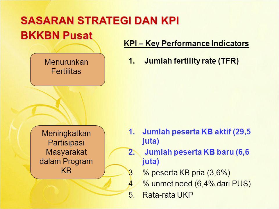 SASARAN STRATEGI DAN KPI BKKBN Pusat Menurunkan Fertilitas Meningkatkan Partisipasi Masyarakat dalam Program KB 1. Jumlah fertility rate (TFR) 1.Jumla
