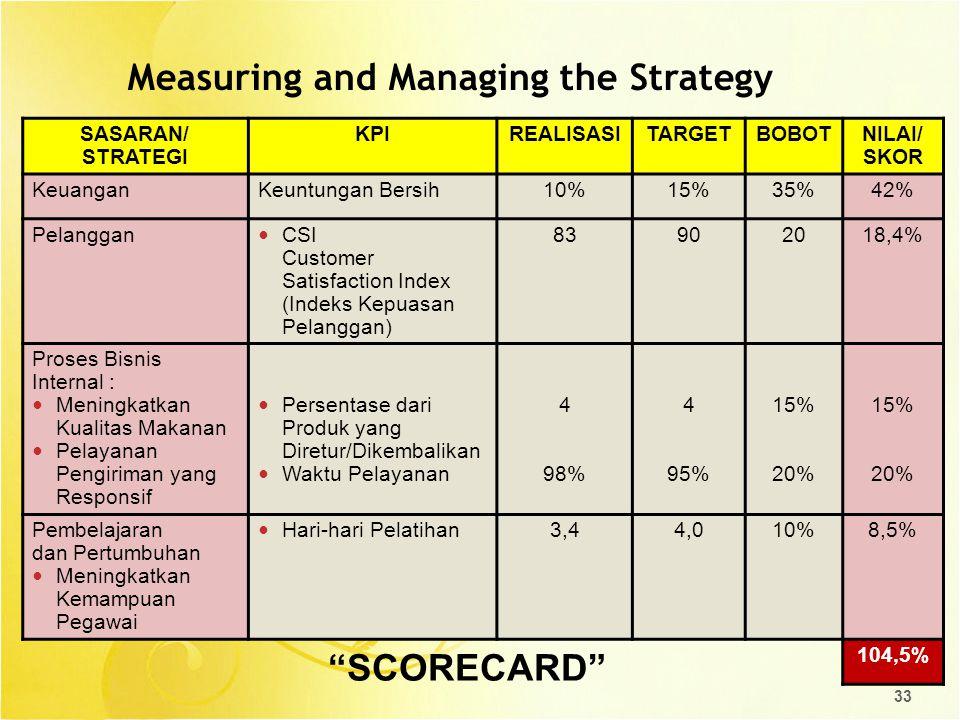 33 Measuring and Managing the Strategy SASARAN/ STRATEGI KPIREALISASITARGETBOBOTNILAI/ SKOR KeuanganKeuntungan Bersih10%15%35%42% Pelanggan CSI Custom