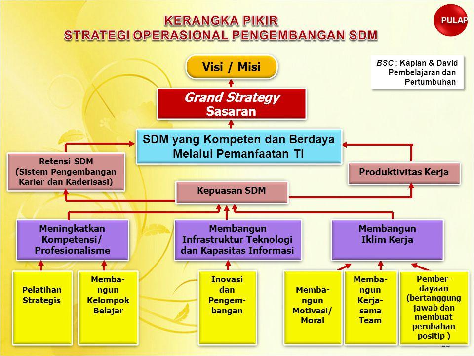 38 Grand Strategy Sasaran Grand Strategy Sasaran Retensi SDM (Sistem Pengembangan Karier dan Kaderisasi) Retensi SDM (Sistem Pengembangan Karier dan K