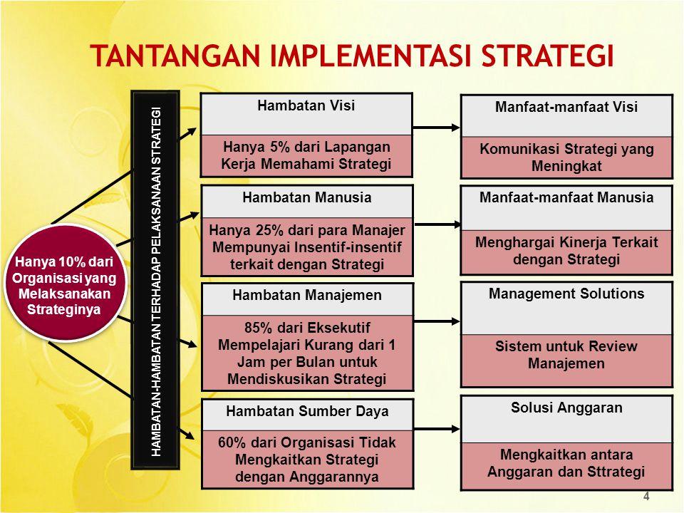MENGAPA BSC 1.FS : Alat mengkomunikasikan strategi diantara stakeholder dan organisasi  review terhadap strategi dan pencapaiannya  mengatasi hambatan visi 2.BSC  memetakan semua faktor utama, baik yang fisik maupun non fisik  mengatasi hambatan manajemen 3.BSC mengkaitakan strategi dengan kinerja organisasi dan dipantau menggunakan KPI.