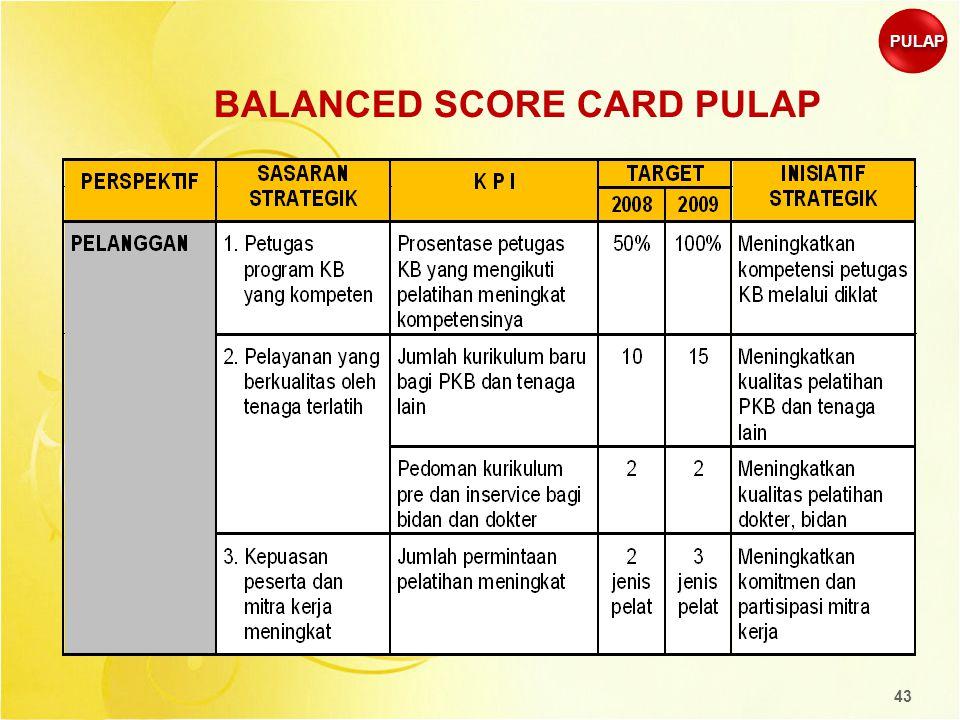 43 BALANCED SCORE CARD PULAP PULAP