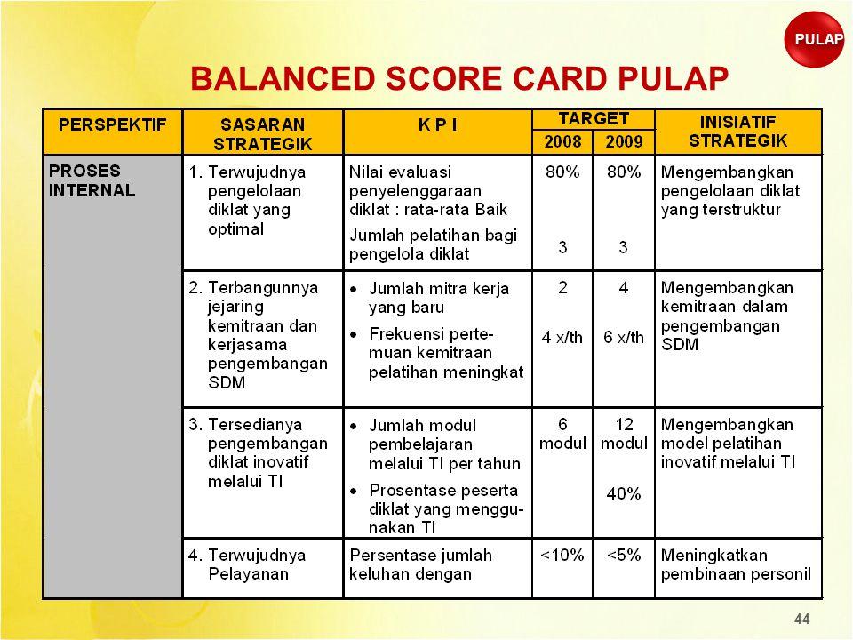 44 BALANCED SCORE CARD PULAP PULAP