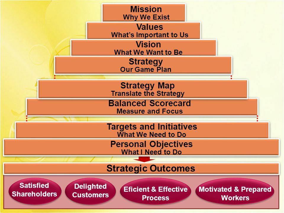 MENGAPA BSC 4.BSC memiliki konsep sebab akibat, saling terkait dengan strategi lain  menguatkan kerjasama dalam organisasi dalam satu payung  mengatasi hambatan pelaku dan manajemen 5.BSC membantu proses penyusunan anggaran.