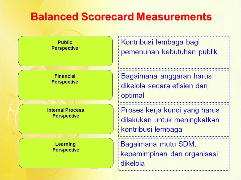 Balanced Scorecard Measurements PublicPerspective FinancialPerspective Internal Process Perspective LearningPerspective Kontribusi lembaga bagi pemenu