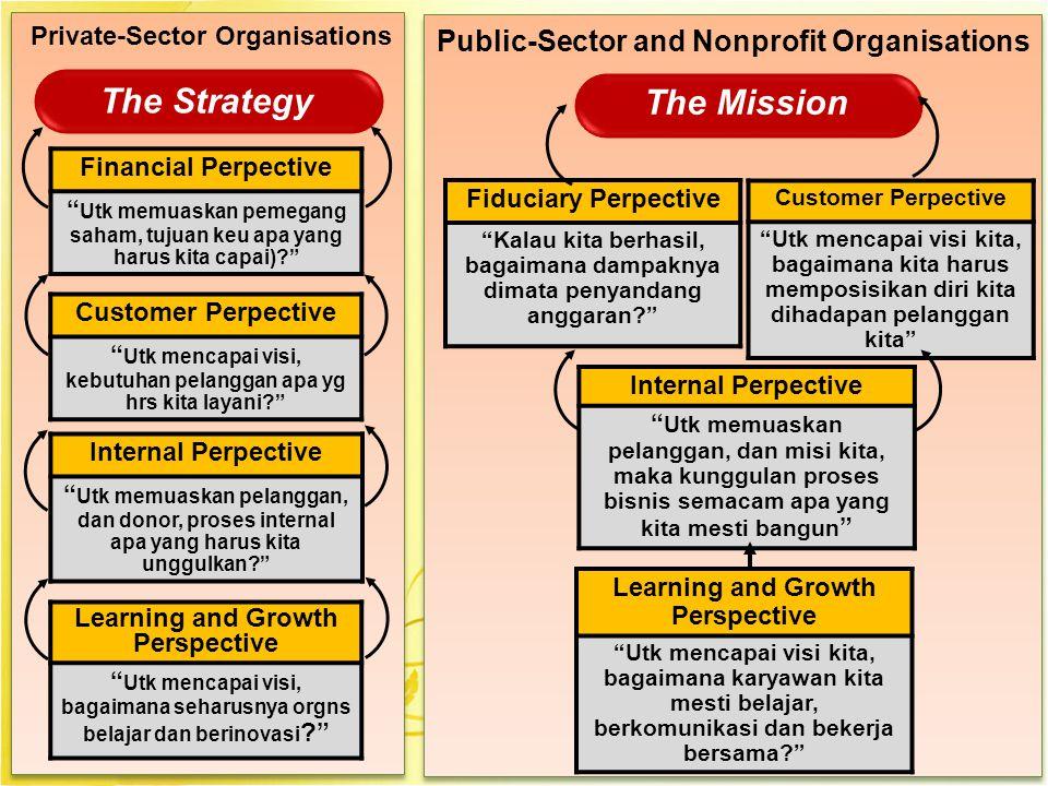 """8 Financial Perpective """" Utk memuaskan pemegang saham, tujuan keu apa yang harus kita capai)?"""" The Strategy Private-Sector Organisations Customer Perp"""