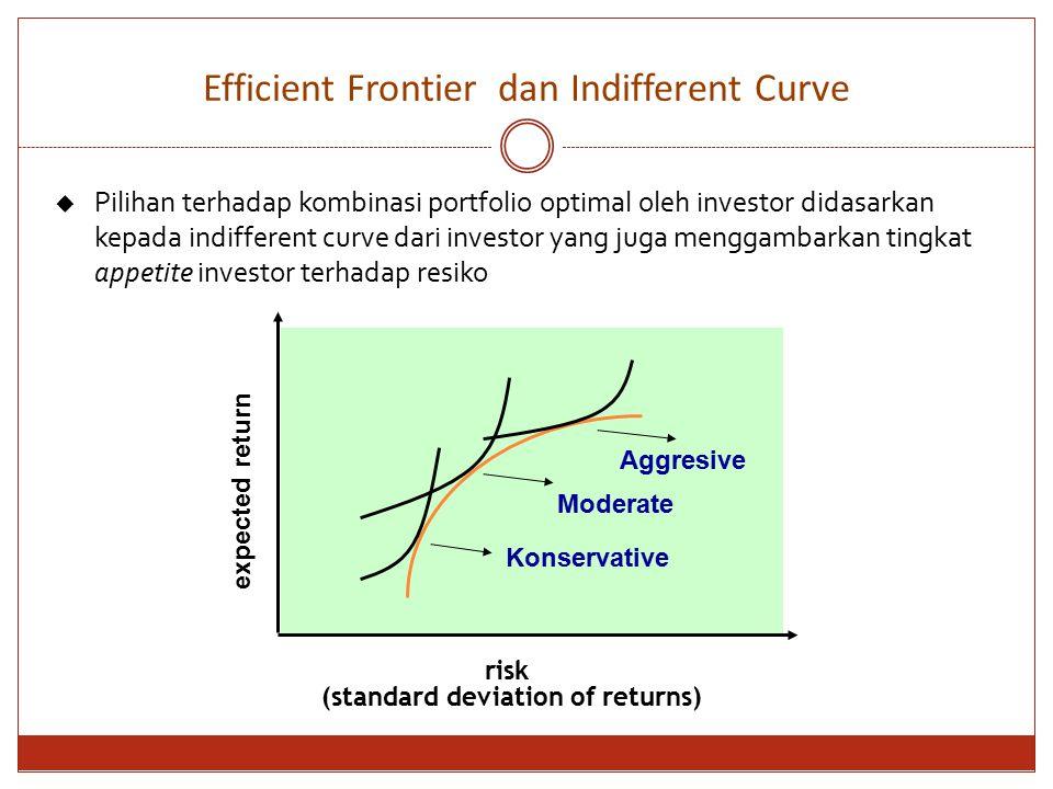 Efficient Frontier dan Indifferent Curve expected return risk (standard deviation of returns)  Pilihan terhadap kombinasi portfolio optimal oleh inve