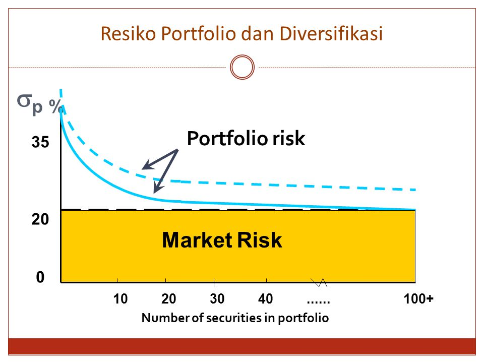  p % 35 20 0 Number of securities in portfolio 10203040......100+ Portfolio risk Market Risk Resiko Portfolio dan Diversifikasi