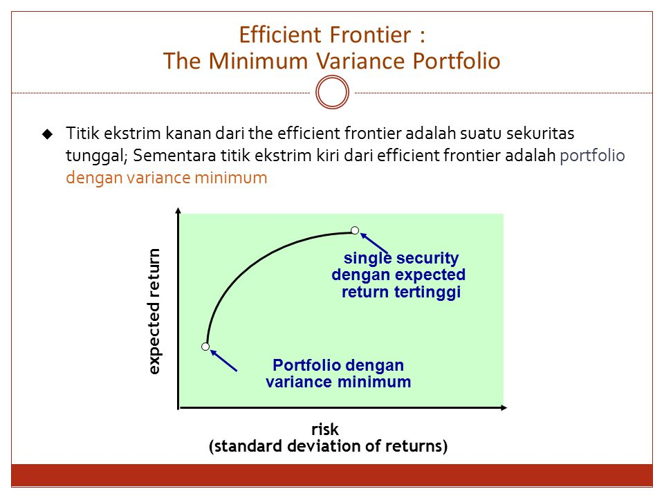 Efficient Frontier : The Minimum Variance Portfolio expected return risk (standard deviation of returns) single security dengan expected return tertinggi Portfolio dengan variance minimum  Titik ekstrim kanan dari the efficient frontier adalah suatu sekuritas tunggal; Sementara titik ekstrim kiri dari efficient frontier adalah portfolio dengan variance minimum