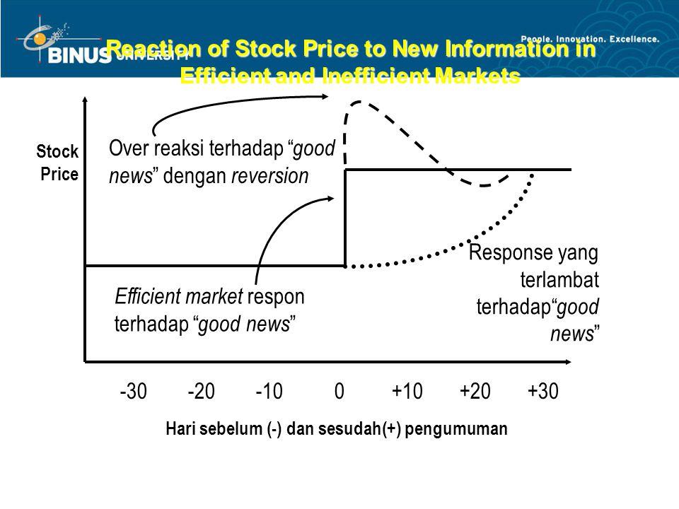 Jenis-jenis efisiensi pasar modal Weak Form –Harga sekuritas merefleksikan seluruh informasi yang diperoleh dari past prices and volume.