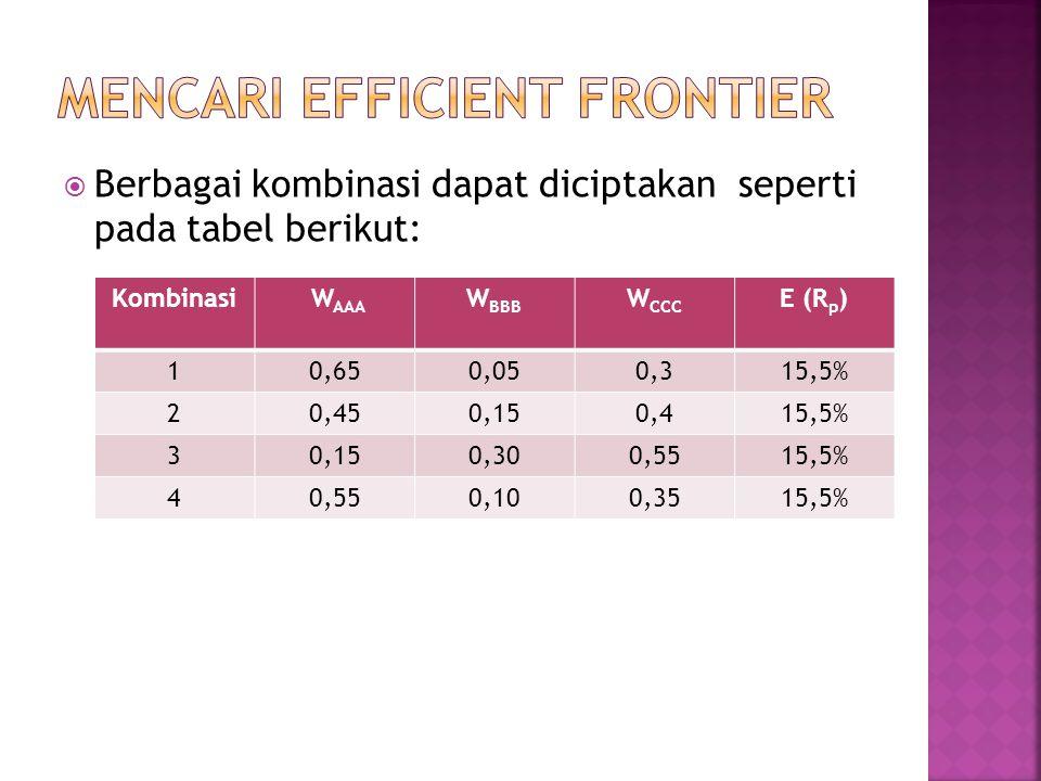  Berbagai kombinasi dapat diciptakan seperti pada tabel berikut: Kombinasi W AAA W BBB W CCC E (R p ) 10,650,050,315,5% 20,450,150,415,5% 30,150,300,