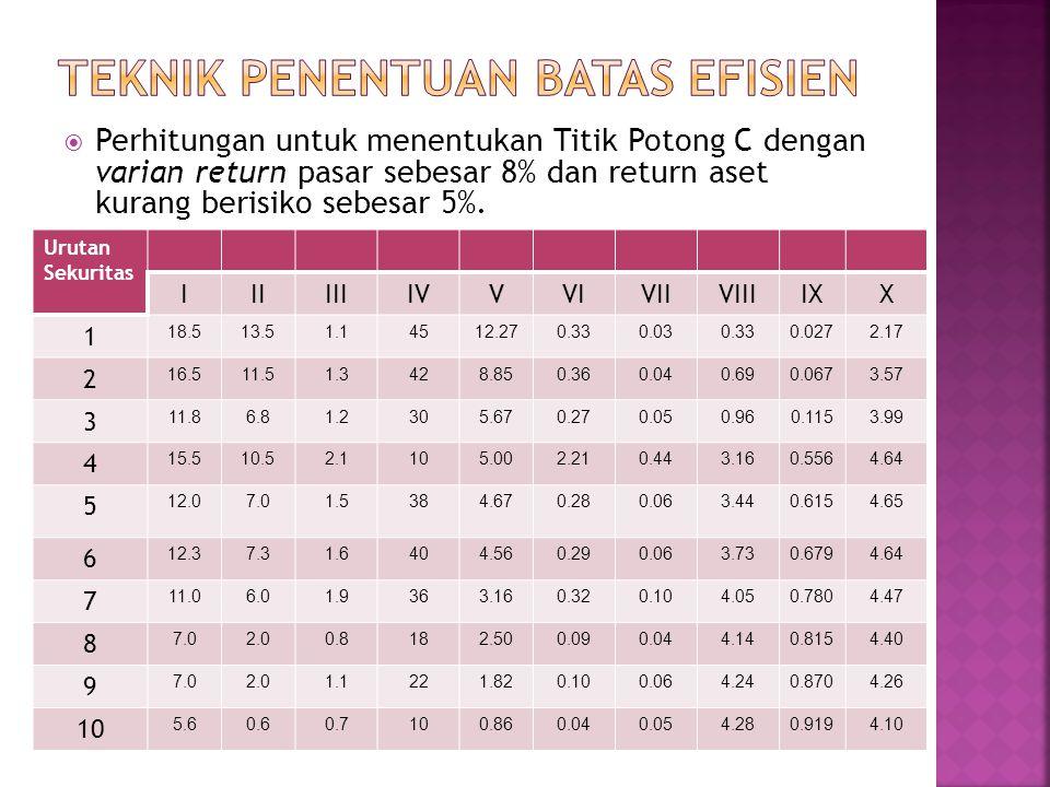  Perhitungan untuk menentukan Titik Potong C dengan varian return pasar sebesar 8% dan return aset kurang berisiko sebesar 5%. Urutan Sekuritas IIIII