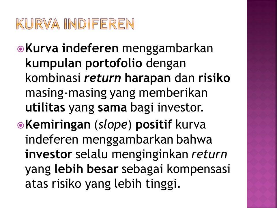  Kurva indeferen menggambarkan kumpulan portofolio dengan kombinasi return harapan dan risiko masing-masing yang memberikan utilitas yang sama bagi i