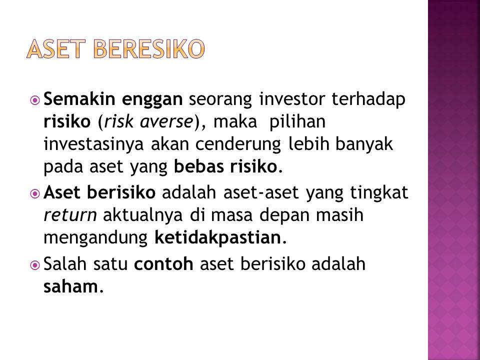  Semakin enggan seorang investor terhadap risiko (risk averse), maka pilihan investasinya akan cenderung lebih banyak pada aset yang bebas risiko. 