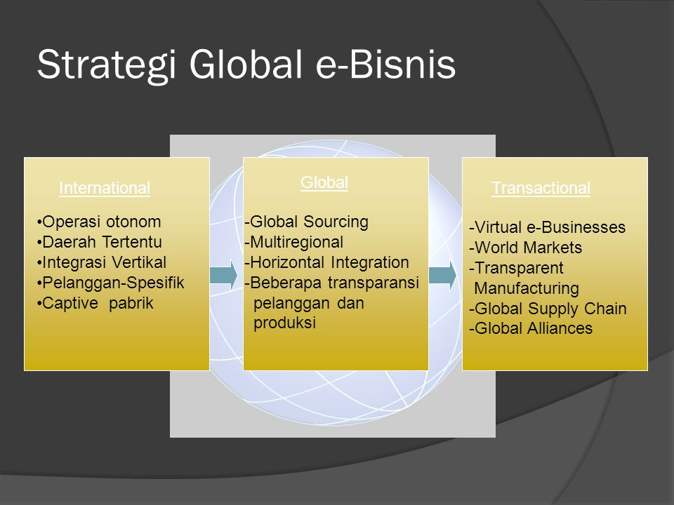 Strategi Global e-Bisnis Transactional -Virtual e-Businesses -World Markets -Transparent Manufacturing -Global Supply Chain -Global Alliances Internat