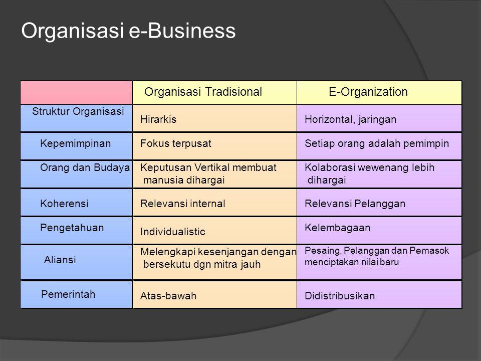 Ringkasan Bab (cont)  Mengelola TI dalam sebuah e-bisnis memiliki tiga tujuan utama: 1.