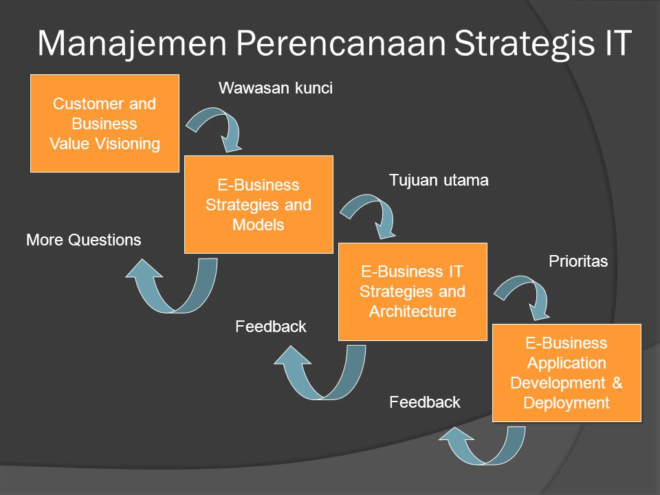 Manajemen Perencanaan Strategis IT E-Business Application Development & Deployment E-Business Application Development & Deployment E-Business IT Strat