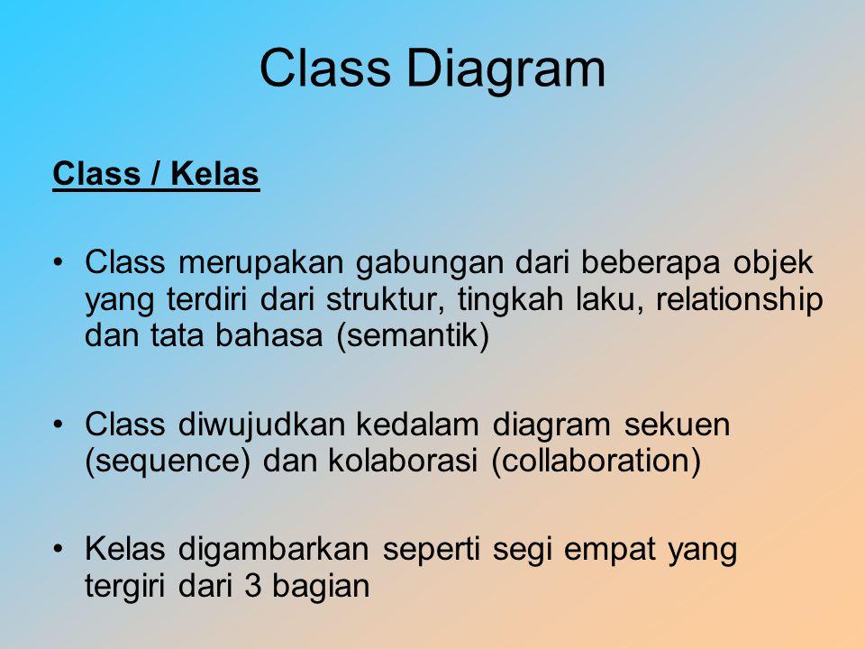 Class Diagram Class / Kelas Class merupakan gabungan dari beberapa objek yang terdiri dari struktur, tingkah laku, relationship dan tata bahasa (semantik) Class diwujudkan kedalam diagram sekuen (sequence) dan kolaborasi (collaboration) Kelas digambarkan seperti segi empat yang tergiri dari 3 bagian