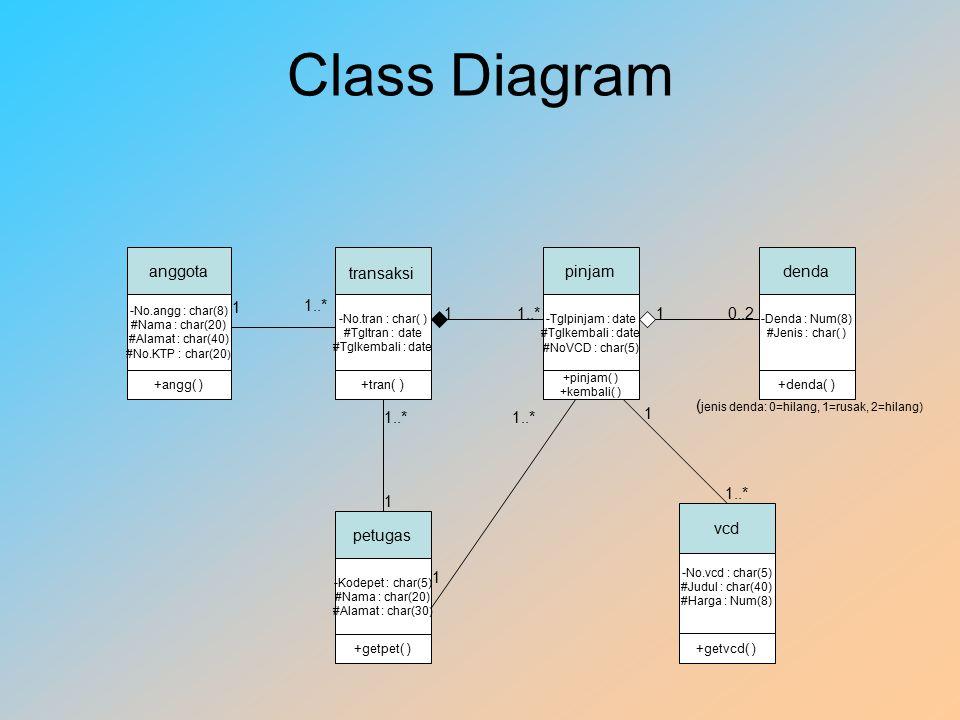 Class Diagram anggota -No.angg : char(8) #Nama : char(20) #Alamat : char(40) #No.KTP : char(20 ) +angg( ) -No.tran : char( ) #Tgltran : date #Tglkembali : date +tran( ) petugas -Kodepet : char(5) #Nama : char(20) #Alamat : char(30 ) +getpet( ) pinjam -Tglpinjam : date #Tglkembali : date #NoVCD : char(5) +pinjam( ) +kembali( ) denda -Denda : Num(8) #Jenis : char( ) +denda( ) vcd -No.vcd : char(5) #Judul : char(40) #Harga : Num(8) +getvcd( ) 1 1..* 1 1 10..2 1..* 1 1 transaksi ( jenis denda: 0=hilang, 1=rusak, 2=hilang)