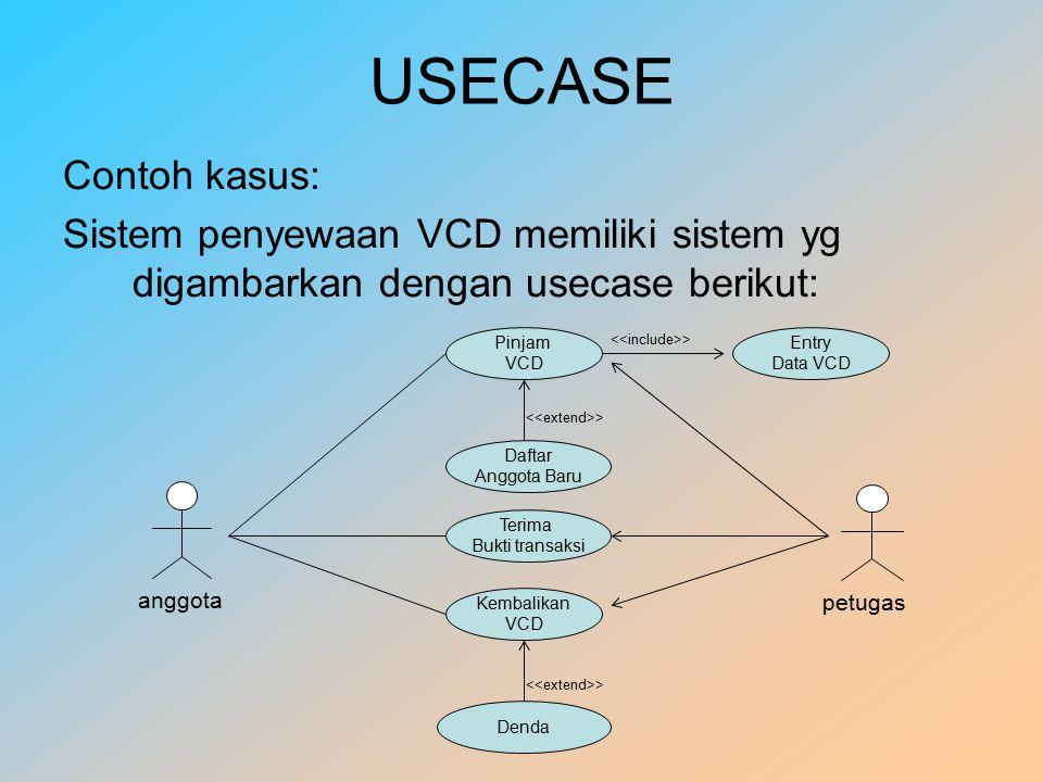 USECASE Contoh kasus: Sistem penyewaan VCD memiliki sistem yg digambarkan dengan usecase berikut: Pinjam VCD Daftar Anggota Baru > Terima Bukti transaksi Denda > Kembalikan VCD Entry Data VCD > anggota petugas