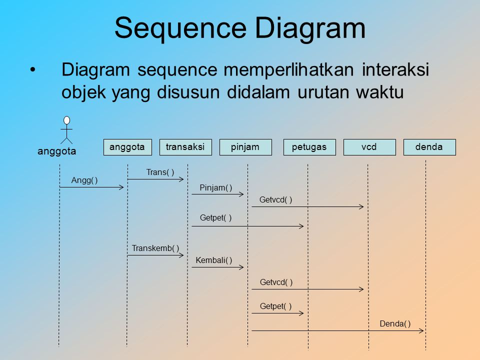 Sequence Diagram Diagram sequence memperlihatkan interaksi objek yang disusun didalam urutan waktu anggota transaksipinjampetugasvcddenda Angg( ) Trans( ) Pinjam( ) Getvcd( ) Getpet( ) Transkemb( ) Kembali( ) Getvcd( ) Getpet( ) Denda( )