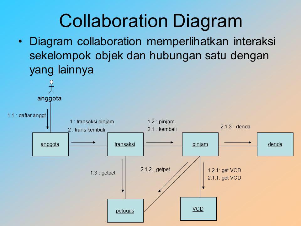 Collaboration Diagram Diagram collaboration memperlihatkan interaksi sekelompok objek dan hubungan satu dengan yang lainnya anggota transaksipinjamdenda VCD petugas 1.1 : daftar anggt 1 : transaksi pinjam1.2 : pinjam 1.3 : getpet 2 : trans kembali 2.1 : kembali 2.1.3 : denda 1.2.1: get VCD 2.1.1: get VCD 2.1.2 : getpet