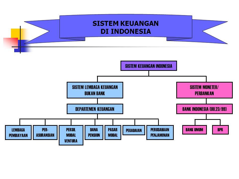 SISTEM KEUANGAN DI INDONESIA SISTEM KEUANGAN INDONESIA BANK INDONESIA (UU.23/99) SISTEM MONETER/ PERBANKAN DEPARTEMEN KEUANGAN SISTEM LEMBAGA KEUANGAN