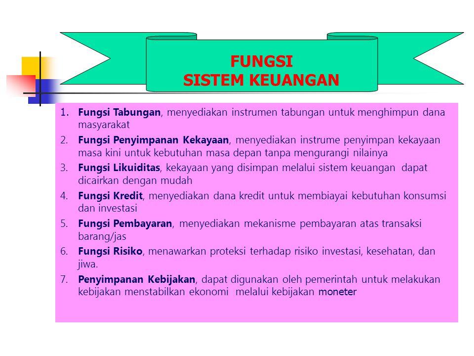 FUNGSI SISTEM KEUANGAN 1. Fungsi Tabungan, menyediakan instrumen tabungan untuk menghimpun dana masyarakat 2.Fungsi Penyimpanan Kekayaan, menyediakan