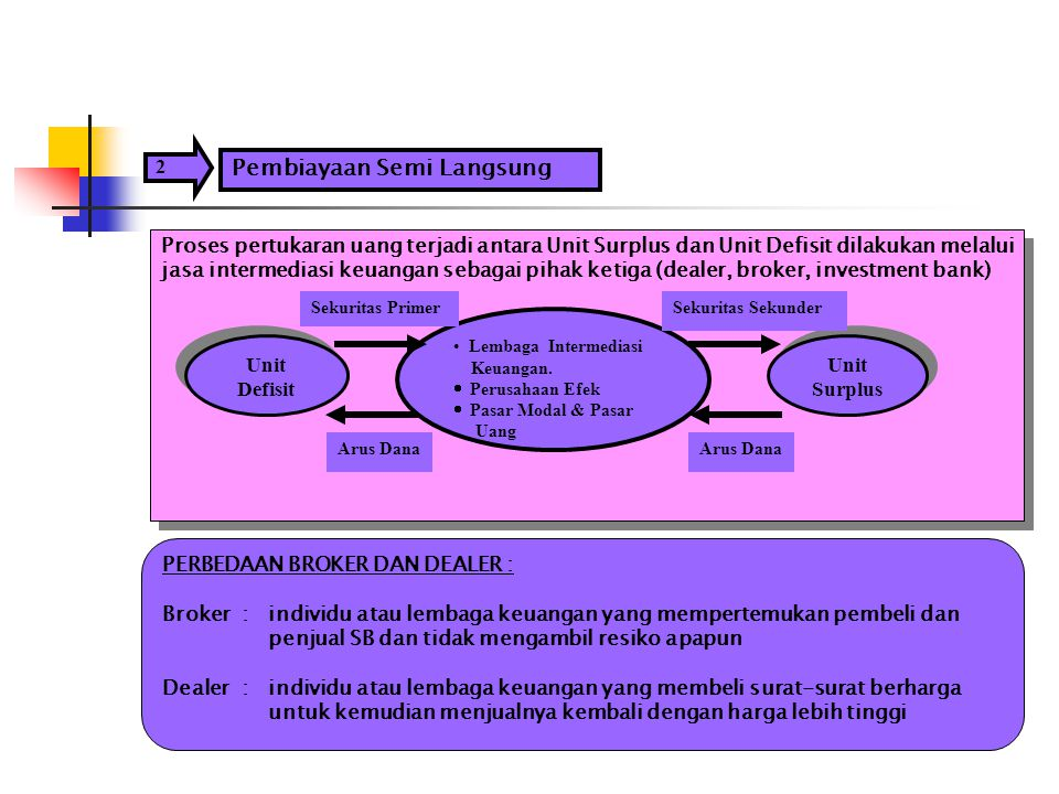 2 Pembiayaan Semi Langsung Proses pertukaran uang terjadi antara Unit Surplus dan Unit Defisit dilakukan melalui jasa intermediasi keuangan sebagai pi