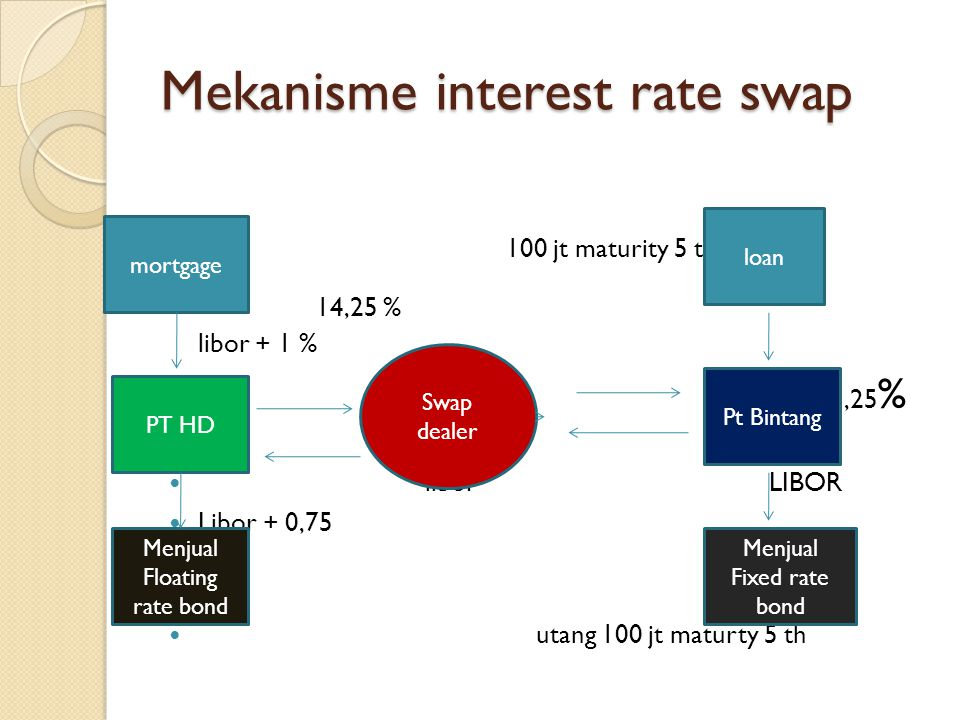 Mekanisme interest rate swap 100 jt maturity 5 th 14,25 % libor + 1 % 12 % 11,25 % libor LIBOR Libor + 0,75 11 % utang 100 jt maturty 5 th mortgage PT HD Menjual Floating rate bond Swap dealer loan Pt Bintang Menjual Fixed rate bond