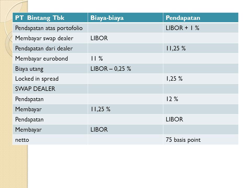PT Bintang TbkBiaya-biayaPendapatan Pendapatan atas portofolioLIBOR + 1 % Membayar swap dealerLIBOR Pendapatan dari dealer11,25 % Membayar eurobond11