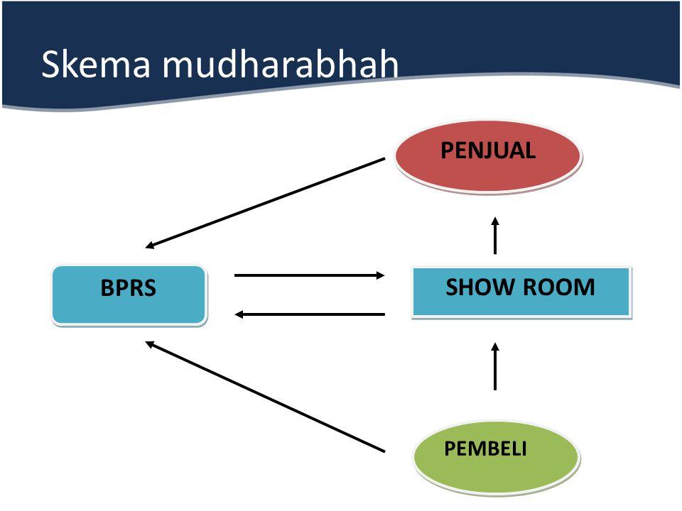 Skema mudharabhah BPRS PENJUAL SHOW ROOM PEMBELI