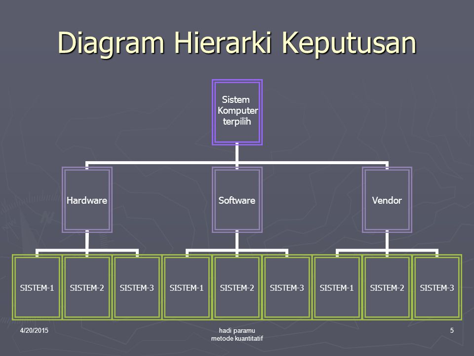4/20/2015hadi paramu metode kuantitatif 5 Diagram Hierarki Keputusan Sistem Komputer terpilih Hardware SISTEM-1SISTEM-2SISTEM-3 Software SISTEM-1SISTE