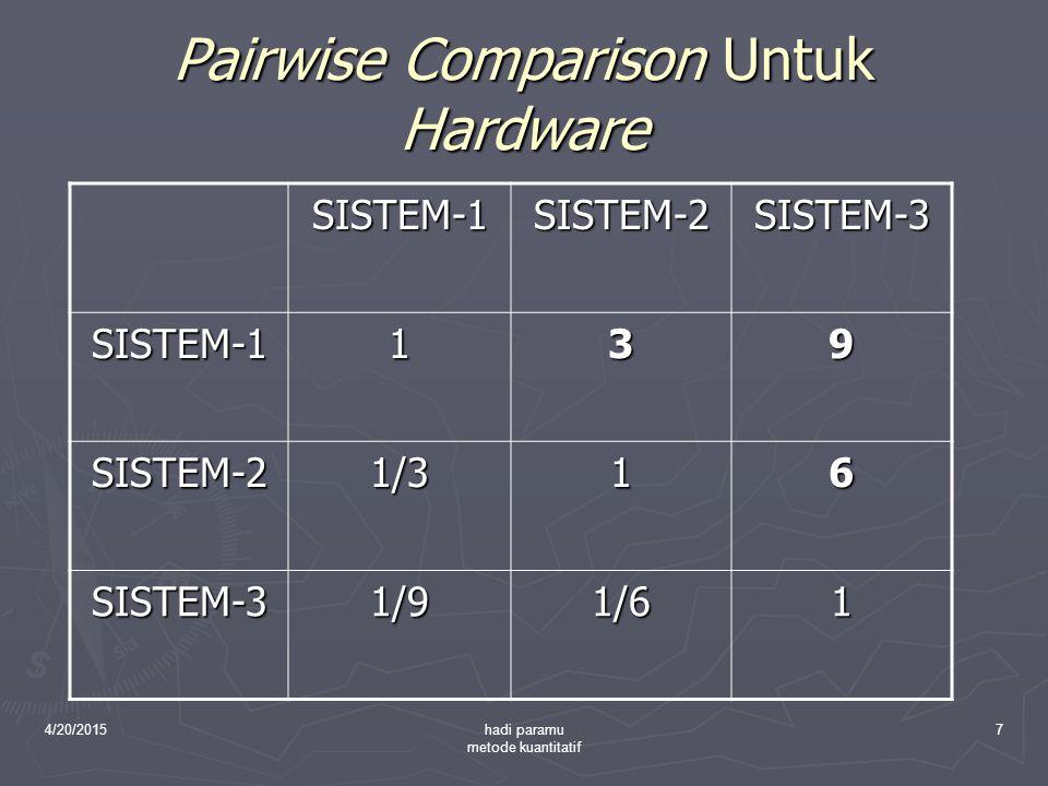 4/20/2015hadi paramu metode kuantitatif 7 Pairwise Comparison Untuk Hardware SISTEM-1SISTEM-2SISTEM-3 SISTEM-1139 SISTEM-21/316 SISTEM-31/91/61