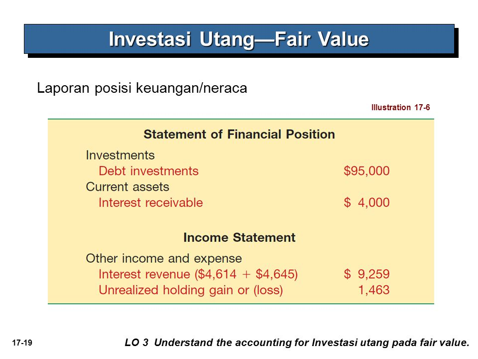 17-19 Laporan posisi keuangan/neraca Investasi Utang—Fair Value Illustration 17-6 LO 3 Understand the accounting for Investasi utang pada fair value.