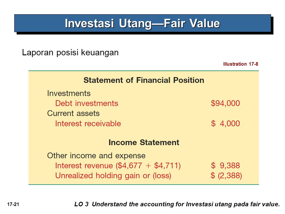 17-21 Laporan posisi keuangan Investasi Utang—Fair Value Illustration 17-8 LO 3 Understand the accounting for Investasi utang pada fair value.