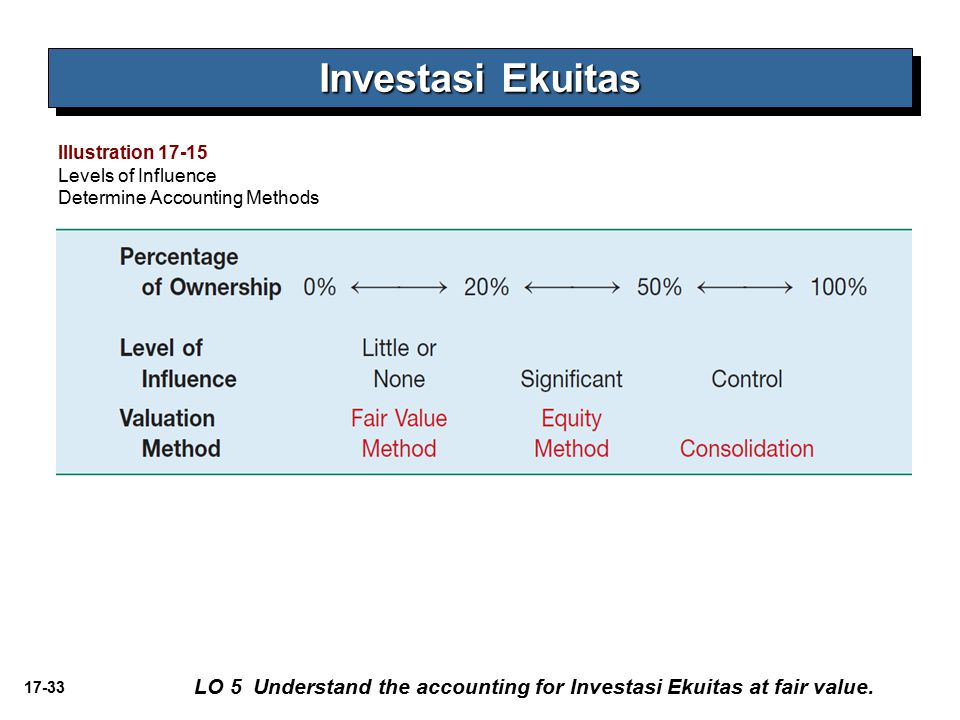 17-33 Investasi Ekuitas LO 5 Understand the accounting for Investasi Ekuitas at fair value.
